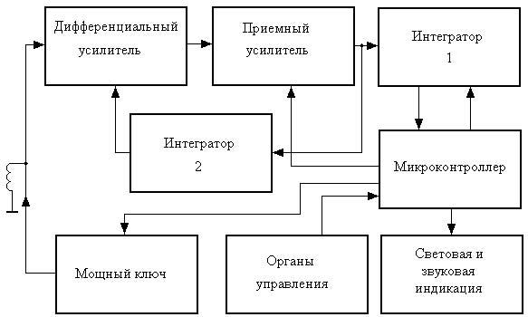 Структурная схема импульсного